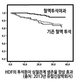 HDF의 투석환자 심혈관계 생존율 향상 효과(출처: 2013년 유럽신장학회지)
